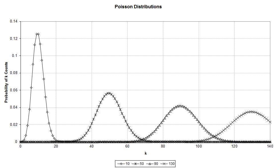 poisson_distributions
