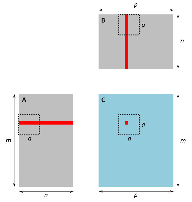 tiled_matrix_multiplication_2